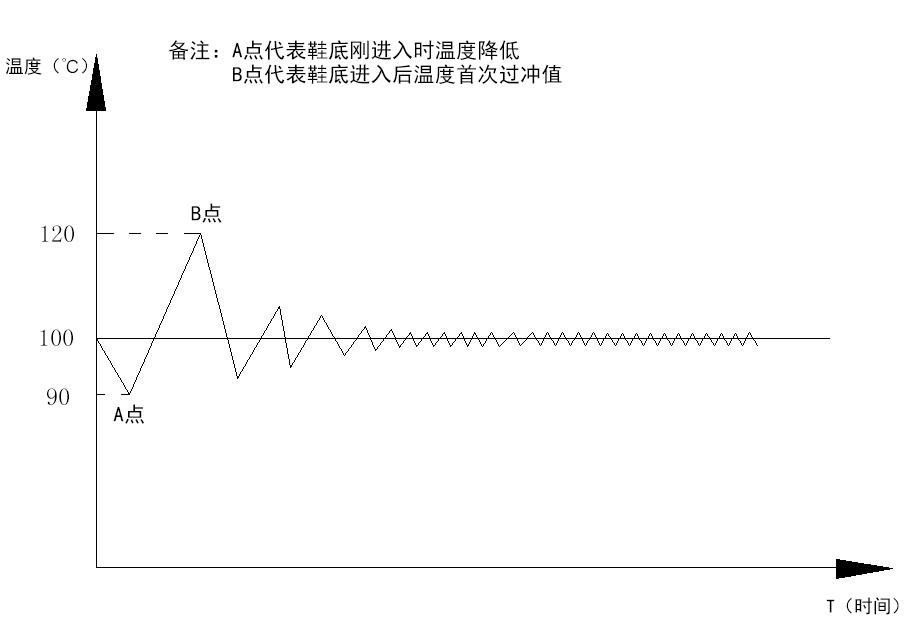 制鞋設備之烘膠機系統框架圖