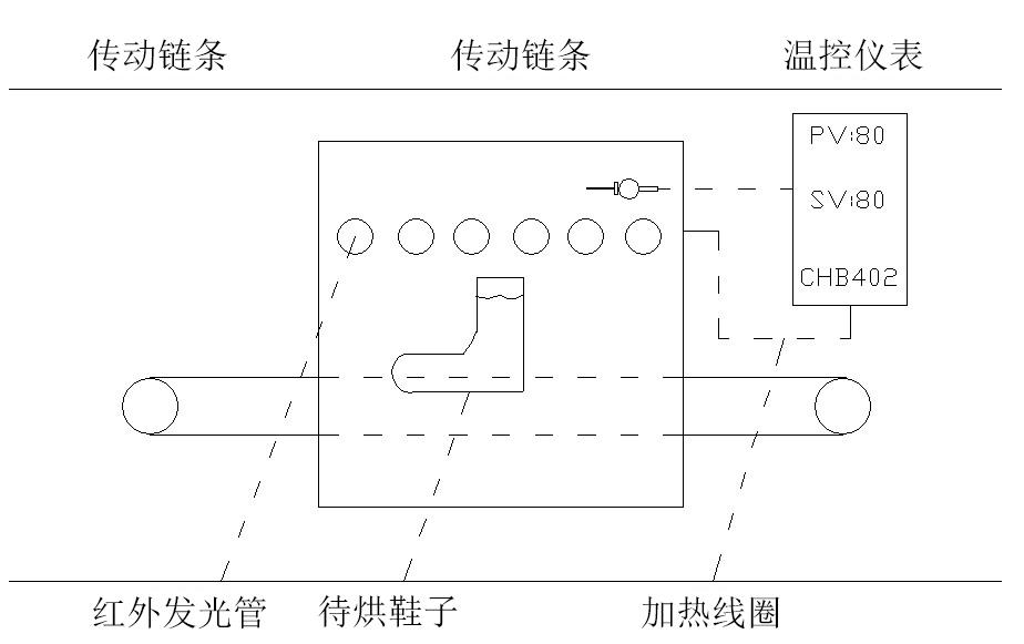 制鞋设备之烘胶机系统框架图二