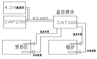 电子设备之波峰焊温度控制系统配图