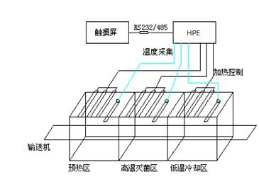 食品机械之隧道式烘箱图HPE副本